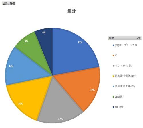 2020年12月10日損益円グラフ③